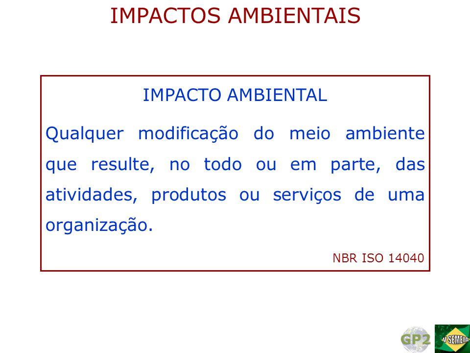 NBR ISO 14040 Interpretação Avaliação de impacto Análise de inventário Definição de objetivo e escopo FASES DE UMA ACV ESTRUTURA DA ACV