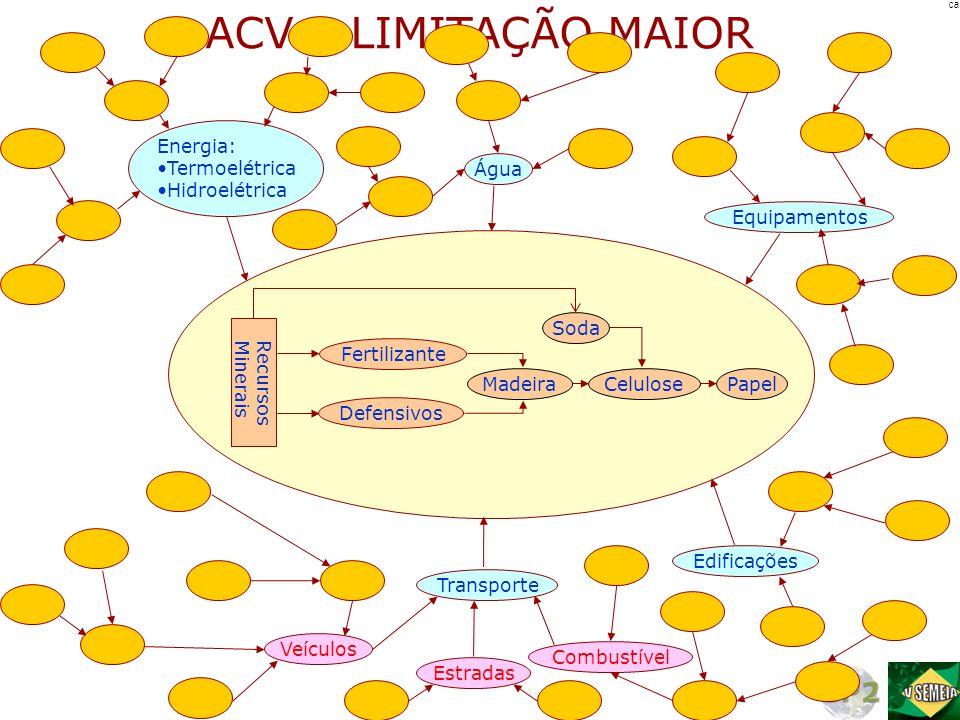 ACV – LIMITAÇÃO MAIOR PapelCeluloseMadeira Defensivos Fertilizante RecursosMinerais Soda Energia: •Termoelétrica •Hidroelétrica Água Equipamentos Edif