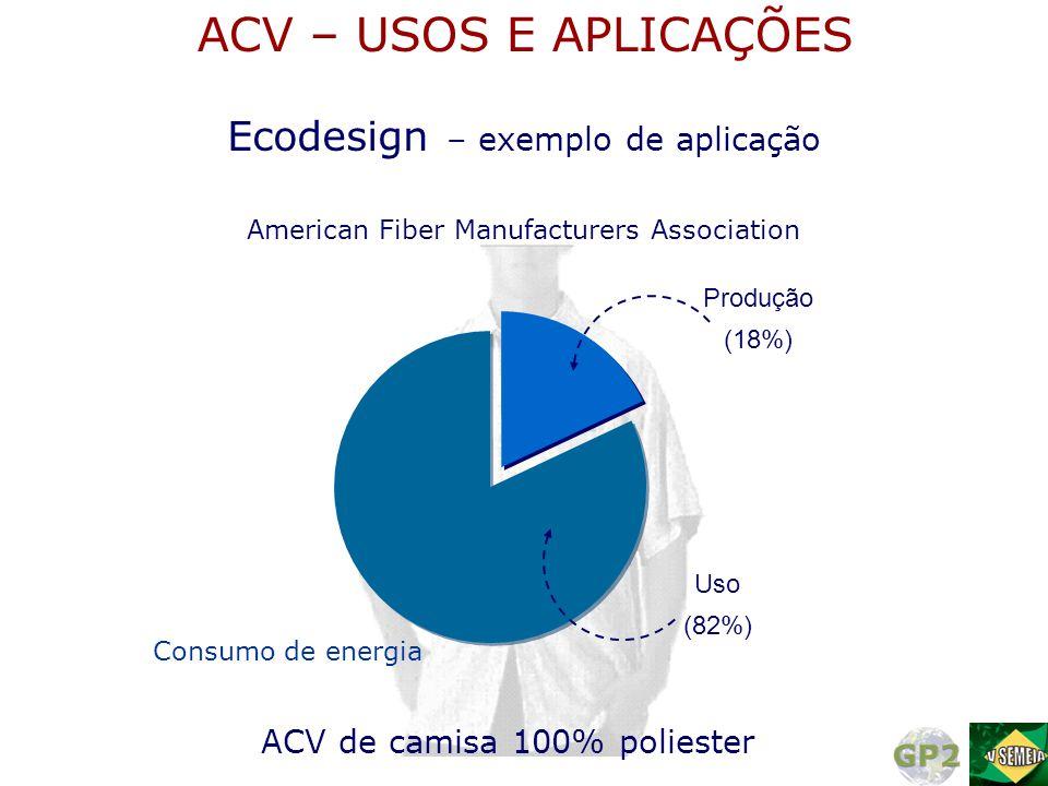 Uso (82%) Produção (18%) Consumo de energia ACV de camisa 100% poliester American Fiber Manufacturers Association Ecodesign – exemplo de aplicação ACV