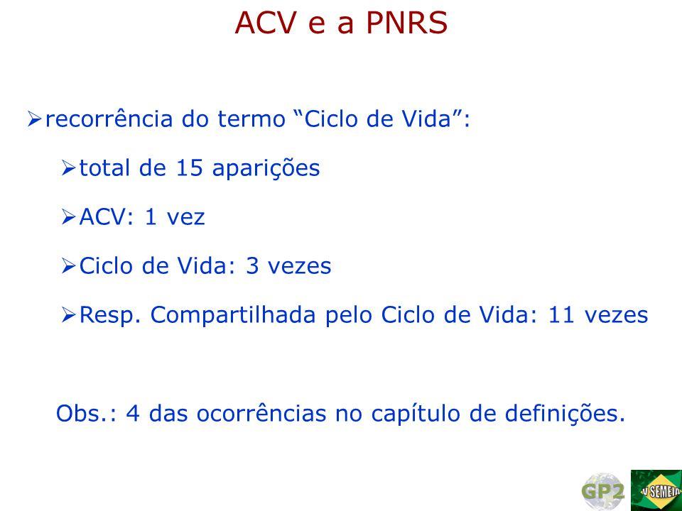 """ACV e a PNRS  recorrência do termo """"Ciclo de Vida"""":  total de 15 aparições  ACV: 1 vez  Ciclo de Vida: 3 vezes  Resp. Compartilhada pelo Ciclo de"""