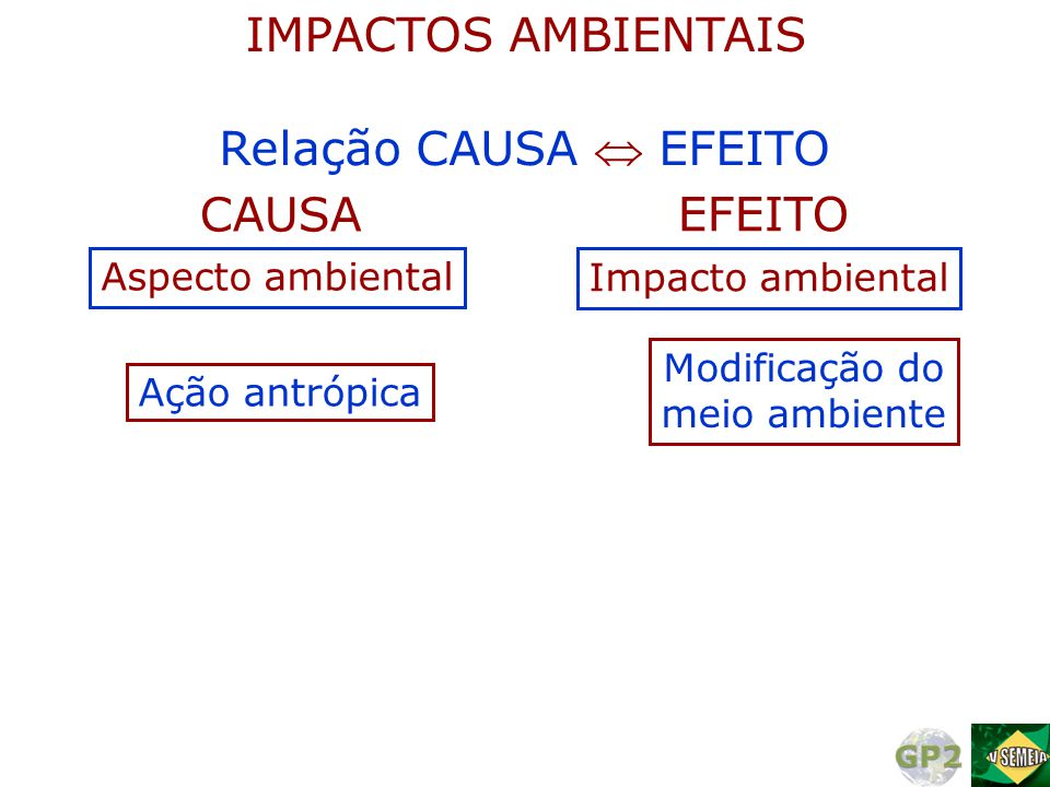Relação CAUSA  EFEITO Ação antrópica Modificação do meio ambiente Aspecto ambiental Impacto ambiental CAUSA EFEITO IMPACTOS AMBIENTAIS