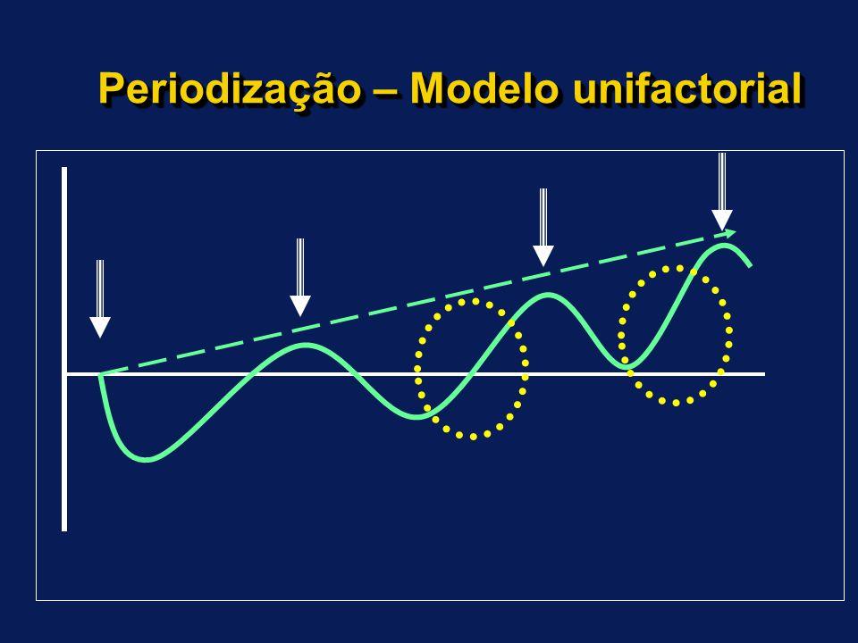 Modelo Uni-Factorial do Processo de Treino Carga e adaptação Fadiga Estímulo Recuperação Super compensação Destreino