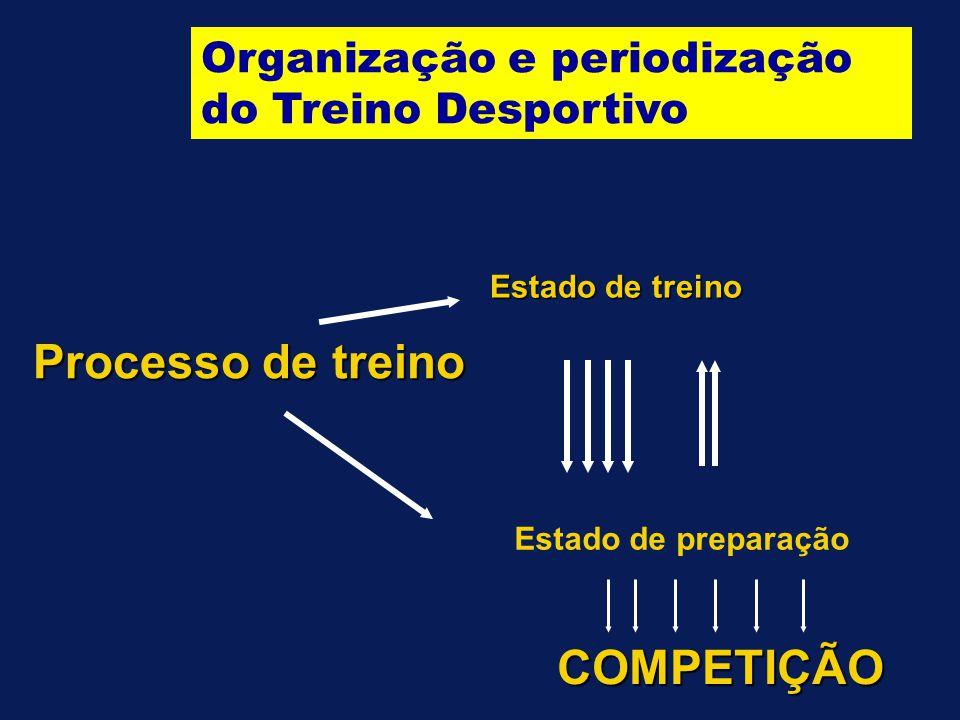 Modelo Uni-Factorial do Processo de Treino - Crítica  É impossível determinar o momento de supercompensação para cada adaptação / qualidade física 