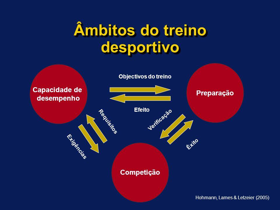 Âmbitos do treino desportivo Capacidade de desempenho Competição Preparação Efeito Objectivos do treino Verificação Requisitos Exigências Êxito Hohmann, Lames & Letzeier (2005)