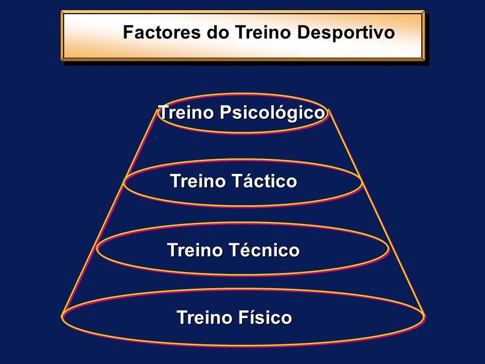 Factores do Treino Desportivo Treino Físico Treino Técnico Treino Táctico Treino Psicológico
