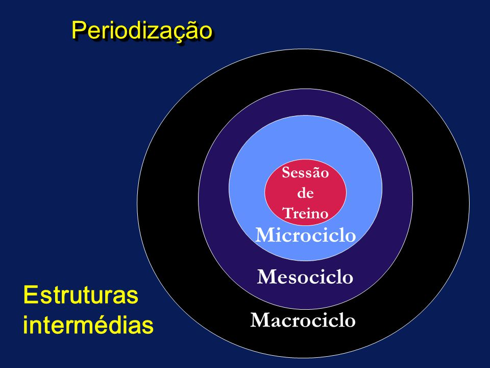PeriodizaçãoPeriodização Macrociclo Mesociclo Microciclo Sessão de Treino Estruturas intermédias