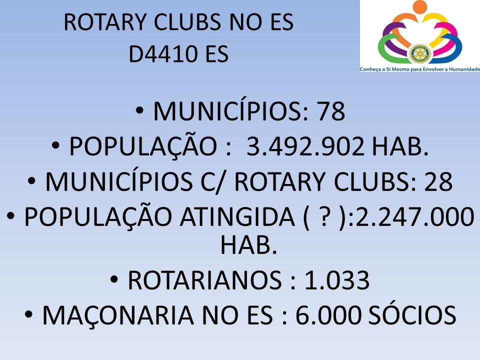 ROTARY CLUBS NO ES D4410 ES • MUNICÍPIOS: 78 • POPULAÇÃO : 3.492.902 HAB. • MUNICÍPIOS C/ ROTARY CLUBS: 28 • POPULAÇÃO ATINGIDA ( ? ):2.247.000 HAB. •