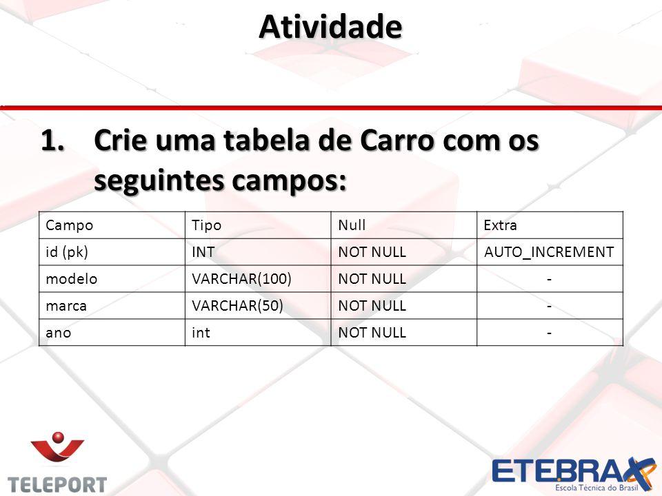 Atividade 1.Crie uma tabela de Carro com os seguintes campos: CampoTipoNullExtra id (pk)INTNOT NULLAUTO_INCREMENT modeloVARCHAR(100)NOT NULL- marcaVARCHAR(50)NOT NULL- anointNOT NULL-