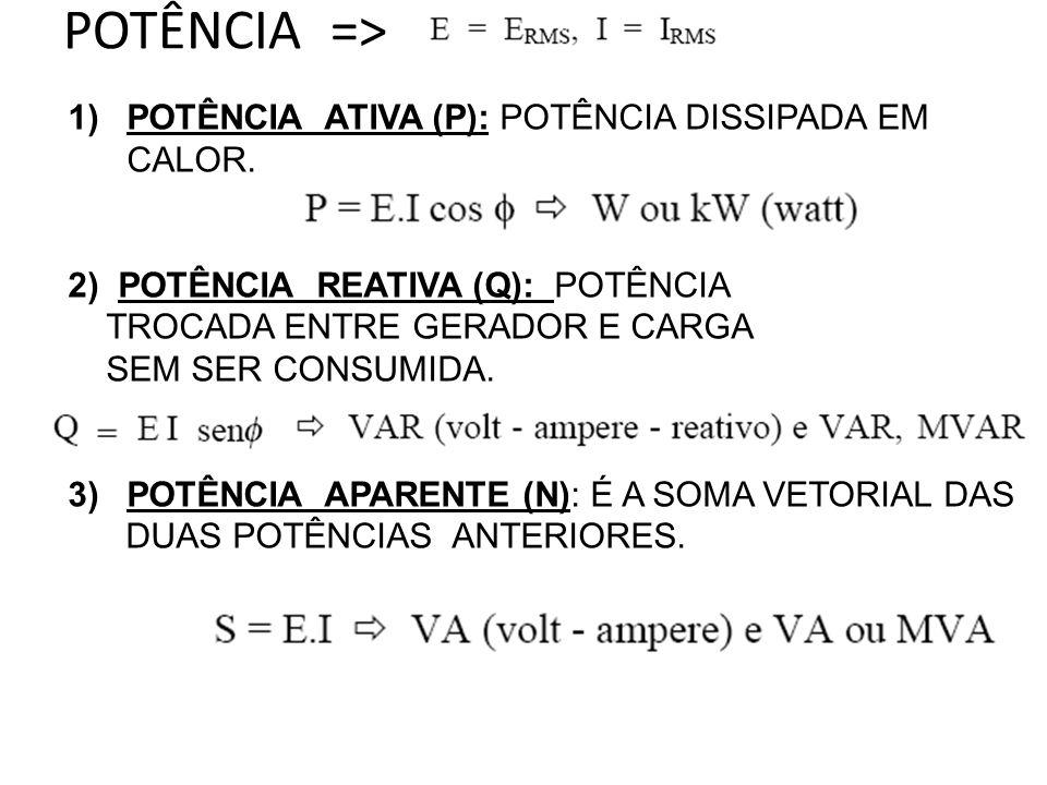 POTÊNCIA => 1)POTÊNCIA ATIVA (P): POTÊNCIA DISSIPADA EM CALOR. 2) POTÊNCIA REATIVA (Q): POTÊNCIA TROCADA ENTRE GERADOR E CARGA SEM SER CONSUMIDA. 3)PO
