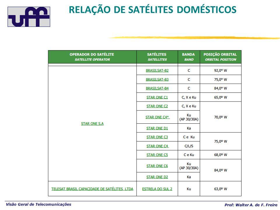 Visão Geral de Telecomunicações Prof: Walter A. de F. Freire RELAÇÃO DE SATÉLITES DOMÉSTICOS