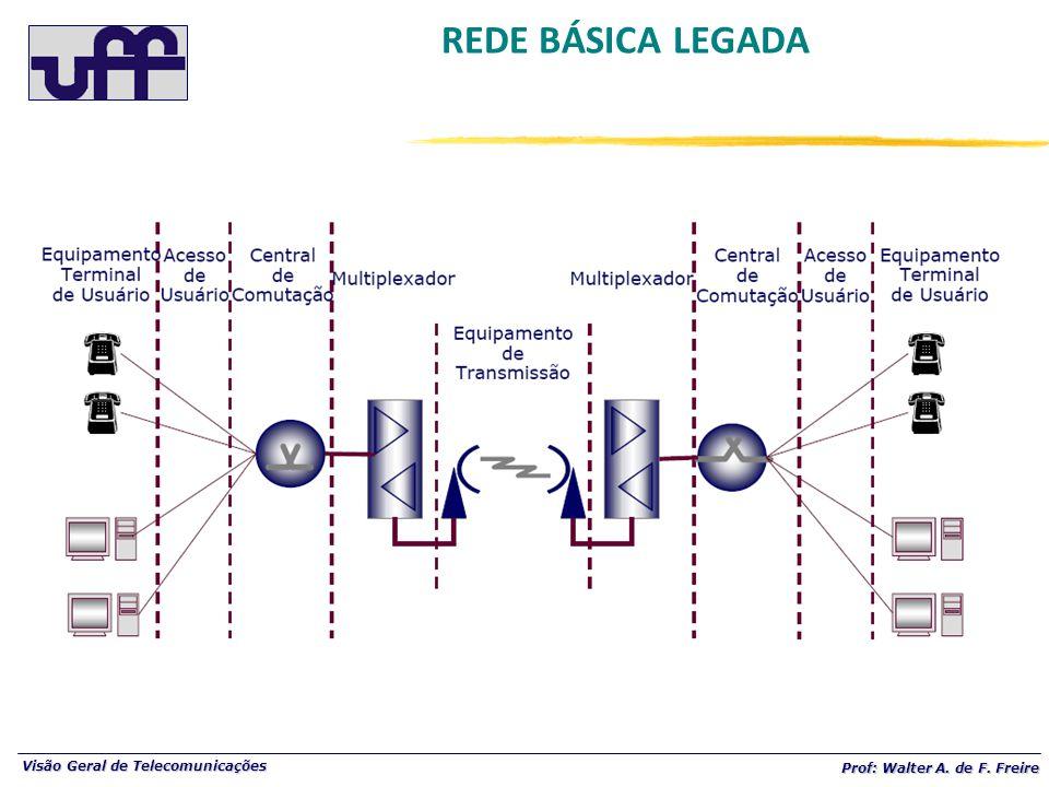 Visão Geral de Telecomunicações Prof: Walter A. de F. Freire REDE BÁSICA LEGADA