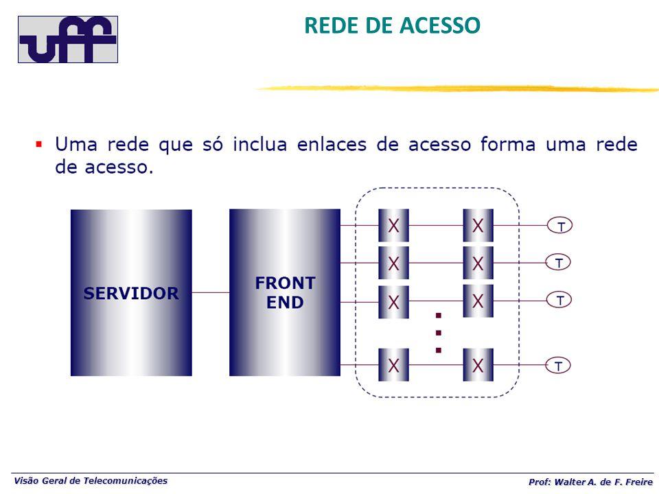Visão Geral de Telecomunicações Prof: Walter A. de F. Freire REDE DE ACESSO
