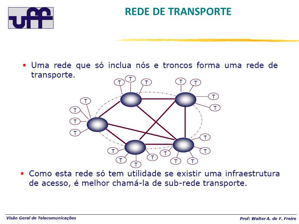Visão Geral de Telecomunicações Prof: Walter A. de F. Freire REDE DE TRANSPORTE
