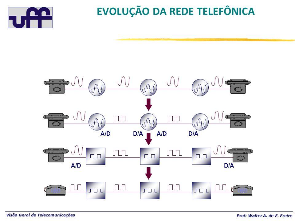 Visão Geral de Telecomunicações Prof: Walter A. de F. Freire A/D D/A EVOLUÇÃO DA REDE TELEFÔNICA