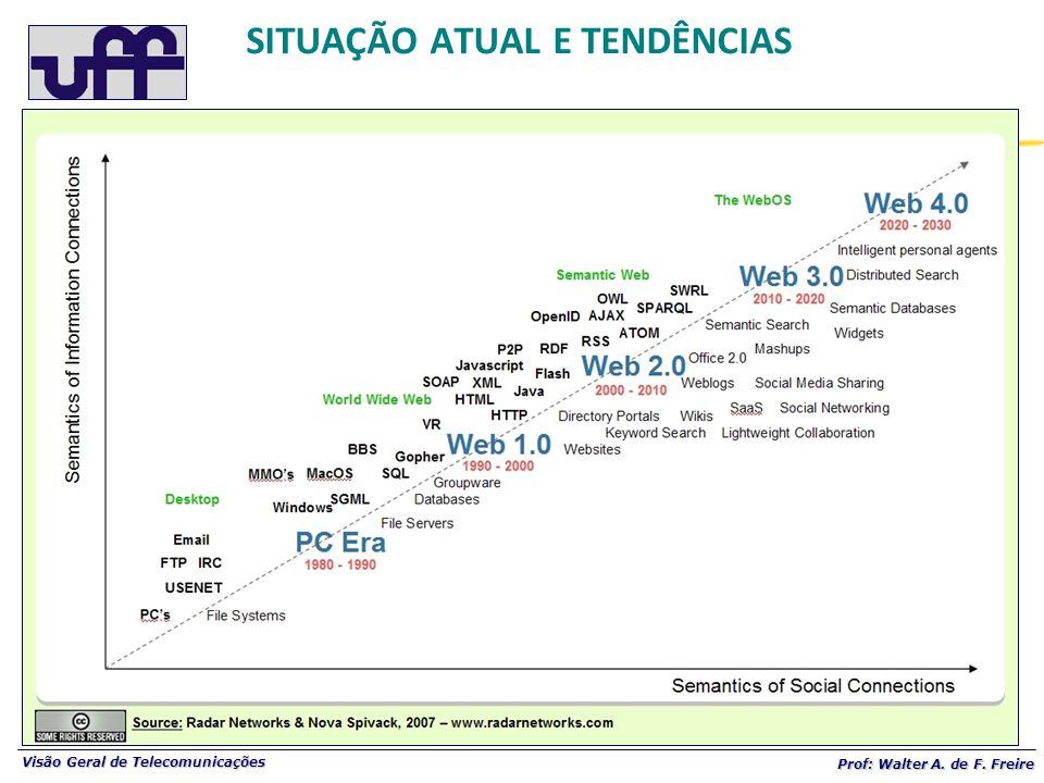 Visão Geral de Telecomunicações Prof: Walter A. de F. Freire SITUAÇÃO ATUAL E TENDÊNCIAS
