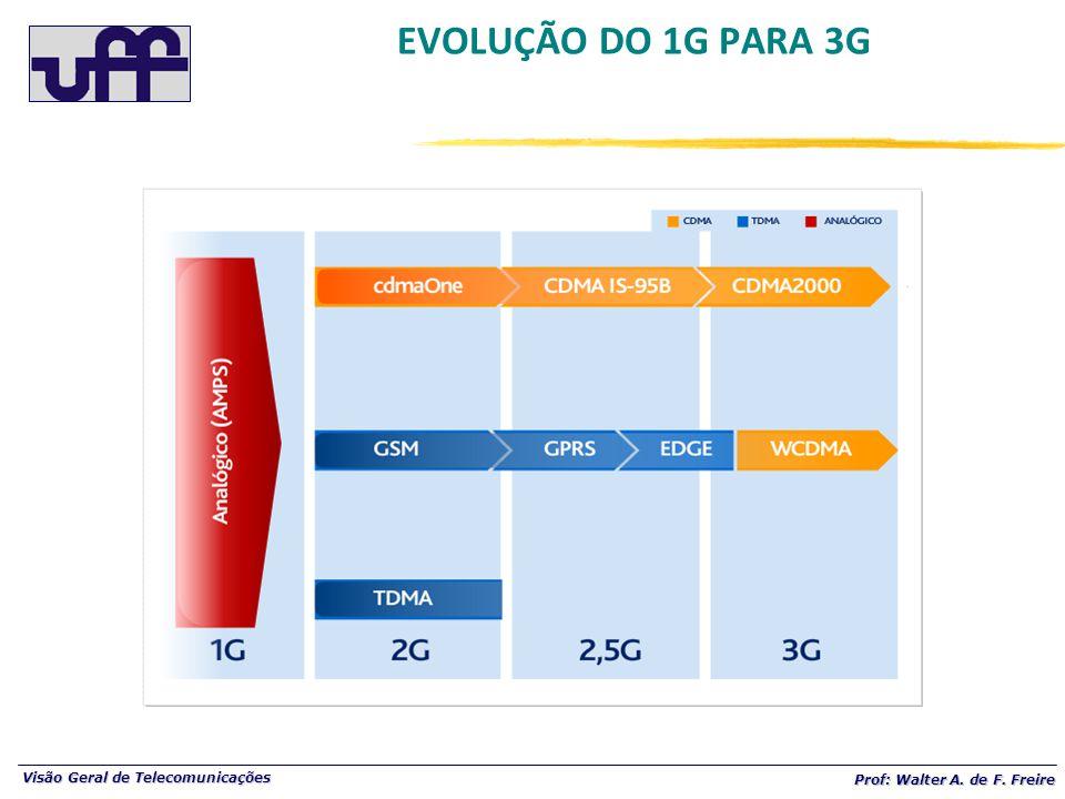 Visão Geral de Telecomunicações Prof: Walter A. de F. Freire EVOLUÇÃO DO 1G PARA 3G