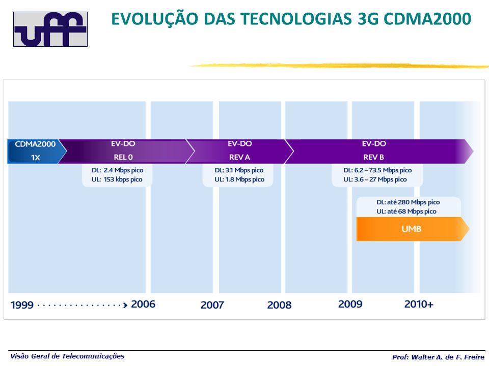 Visão Geral de Telecomunicações Prof: Walter A. de F. Freire EVOLUÇÃO DAS TECNOLOGIAS 3G CDMA2000