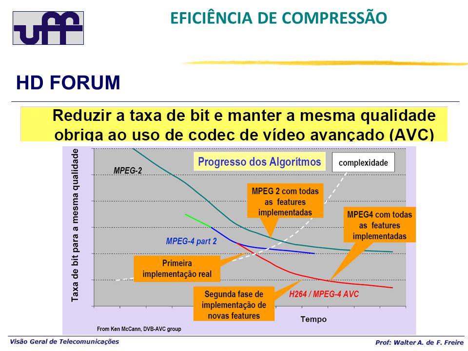 Visão Geral de Telecomunicações Prof: Walter A. de F. Freire EFICIÊNCIA DE COMPRESSÃO HD FORUM