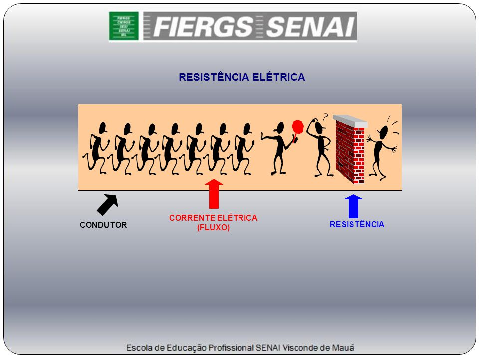 CONDUTOR RESISTÊNCIA ELÉTRICA CORRENTE ELÉTRICA (FLUXO) RESISTÊNCIA