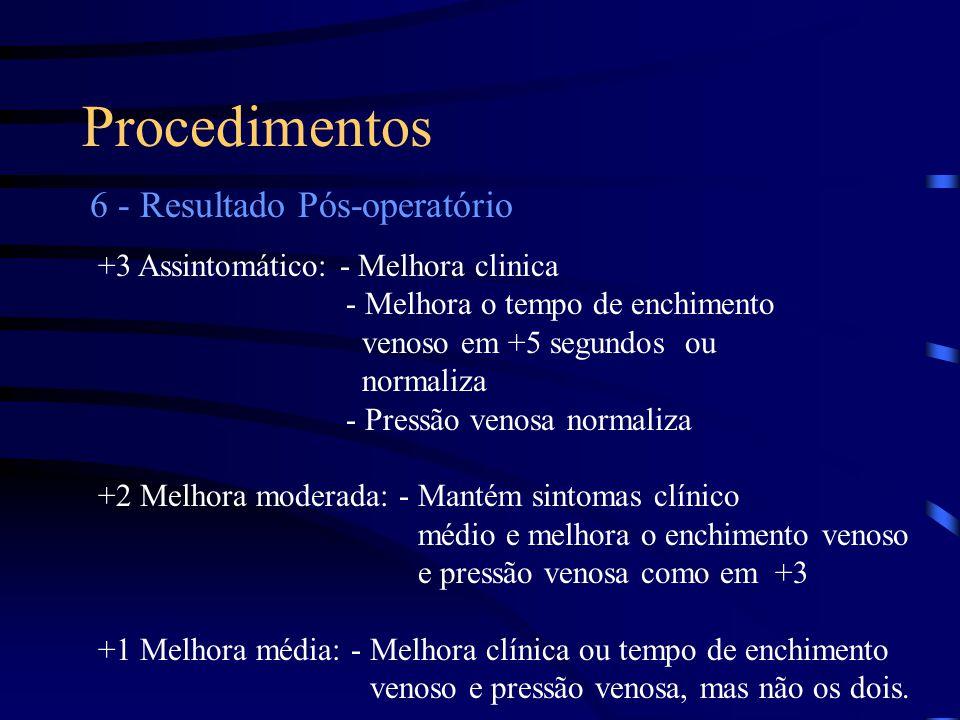 Procedimentos 6 - Resultado Pós-operatório +3 Assintomático: - Melhora clinica - Melhora o tempo de enchimento venoso em +5 segundos ou normaliza - Pr