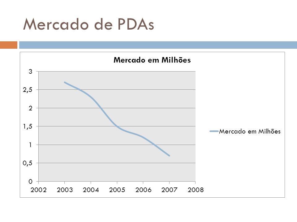 Mercado de PDAs
