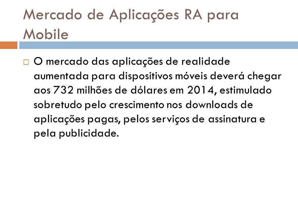 Mercado de Aplicações RA para Mobile  O mercado das aplicações de realidade aumentada para dispositivos móveis deverá chegar aos 732 milhões de dólar