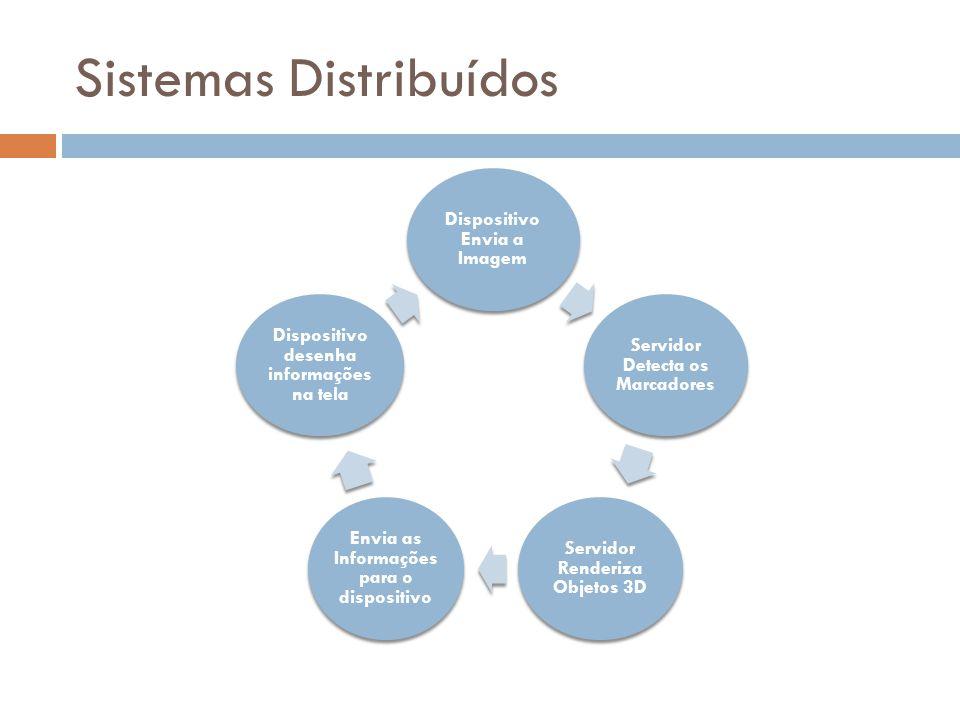 Sistemas Distribuídos Dispositivo Envia a Imagem Servidor Detecta os Marcadores Servidor Renderiza Objetos 3D Envia as Informações para o dispositivo