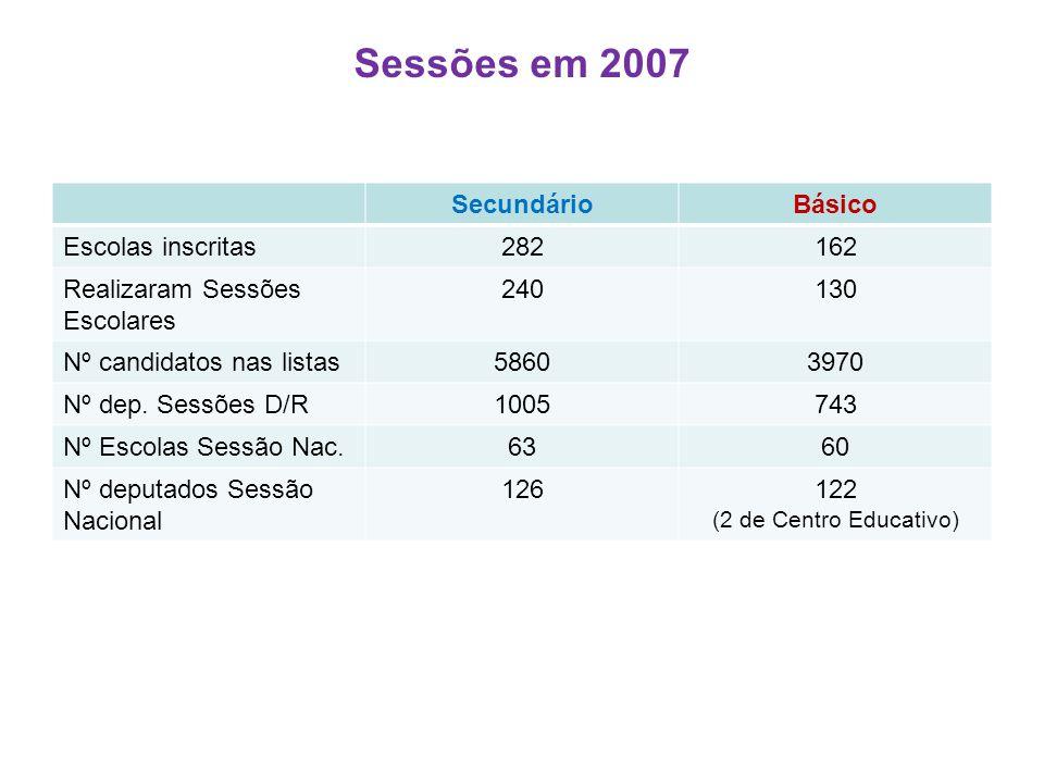 SecundárioBásico Escolas inscritas282162 Realizaram Sessões Escolares 240130 Nº candidatos nas listas58603970 Nº dep.