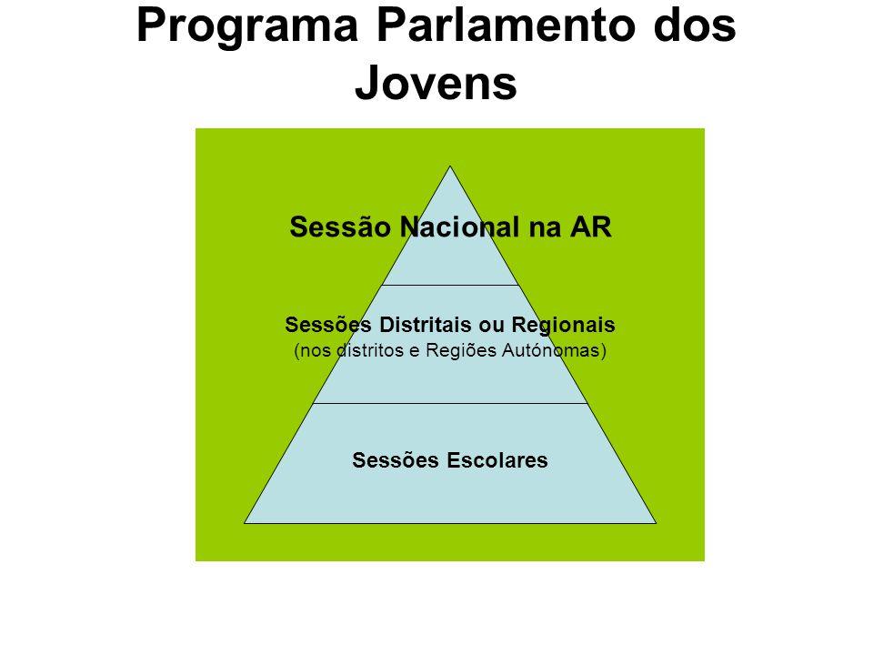Programa Parlamento dos Jovens Sessão Nacional na AR Sessões Distritais ou Regionais (nos distritos e Regiões Autónomas) Sessões Escolares