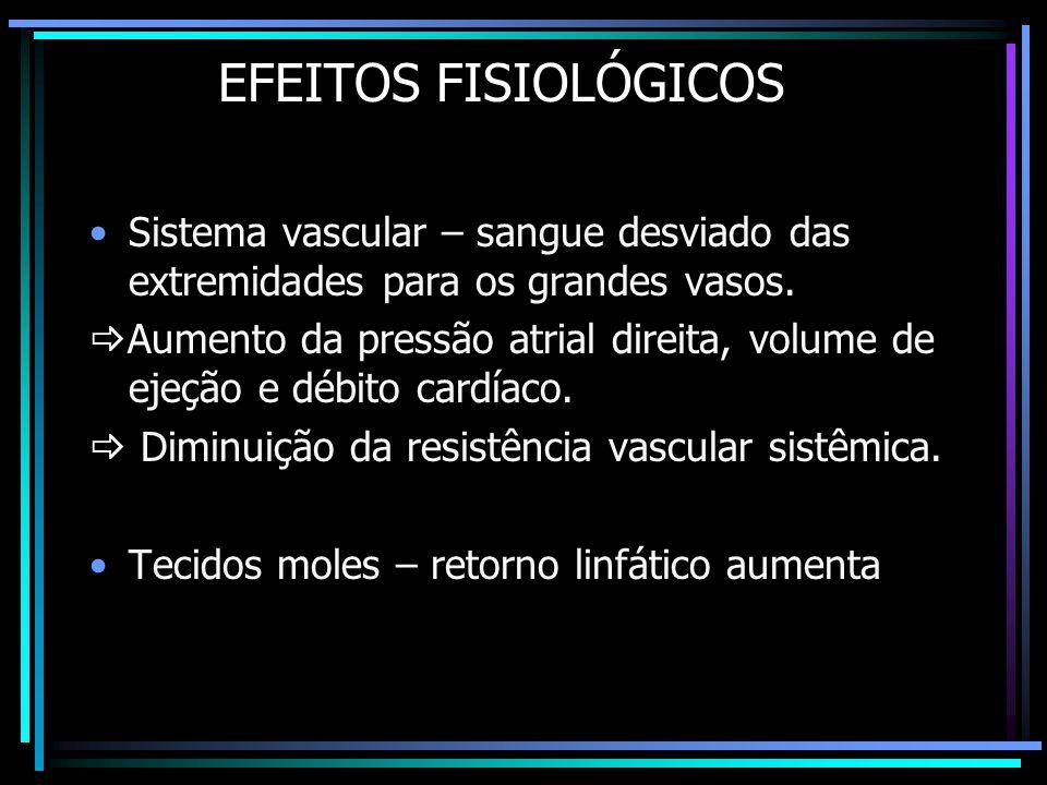 EFEITOS FISIOLÓGICOS •Sistema vascular – sangue desviado das extremidades para os grandes vasos.  Aumento da pressão atrial direita, volume de ejeção