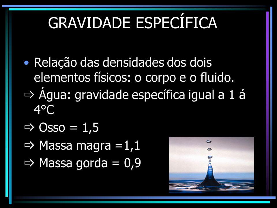 GRAVIDADE ESPECÍFICA •Relação das densidades dos dois elementos físicos: o corpo e o fluido.  Água: gravidade específica igual a 1 á 4°C  Osso = 1,5