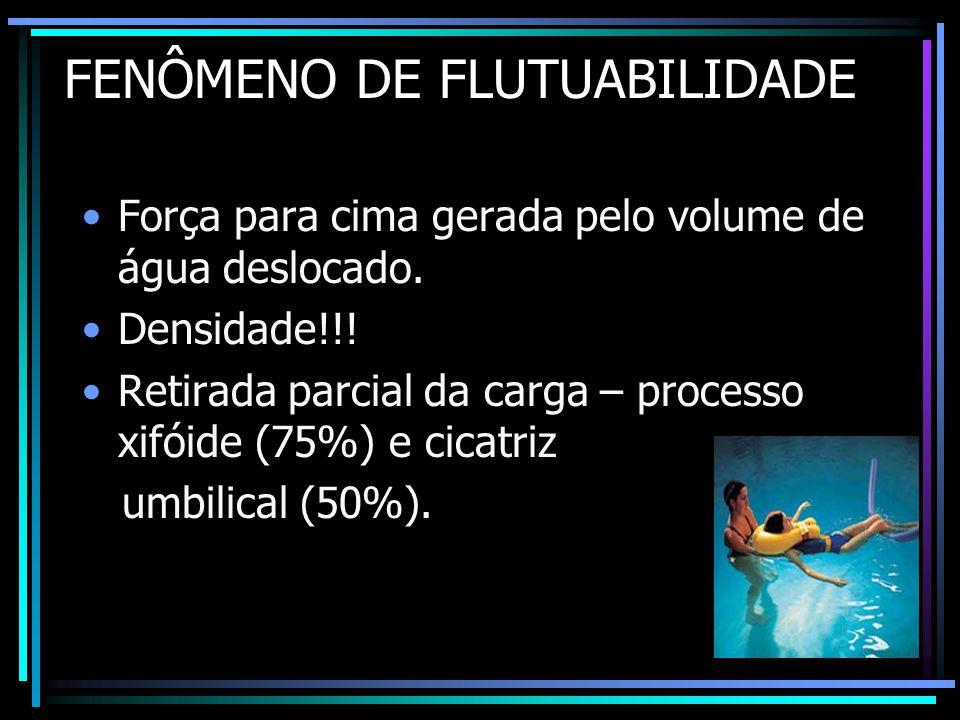 FENÔMENO DE FLUTUABILIDADE •Força para cima gerada pelo volume de água deslocado. •Densidade!!! •Retirada parcial da carga – processo xifóide (75%) e