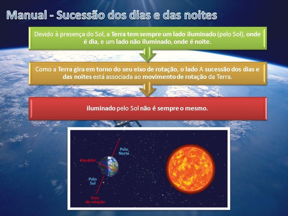 iluminado pelo Sol não é sempre o mesmo. Como a Terra gira em torno do seu eixo de rotação, o lado A sucessão dos dias e das noites está associada ao