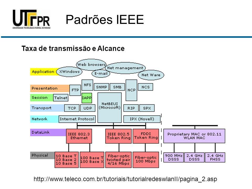 Taxa de transmissão e Alcance http://www.teleco.com.br/tutoriais/tutorialredeswlanII/pagina_2.asp Padrões IEEE