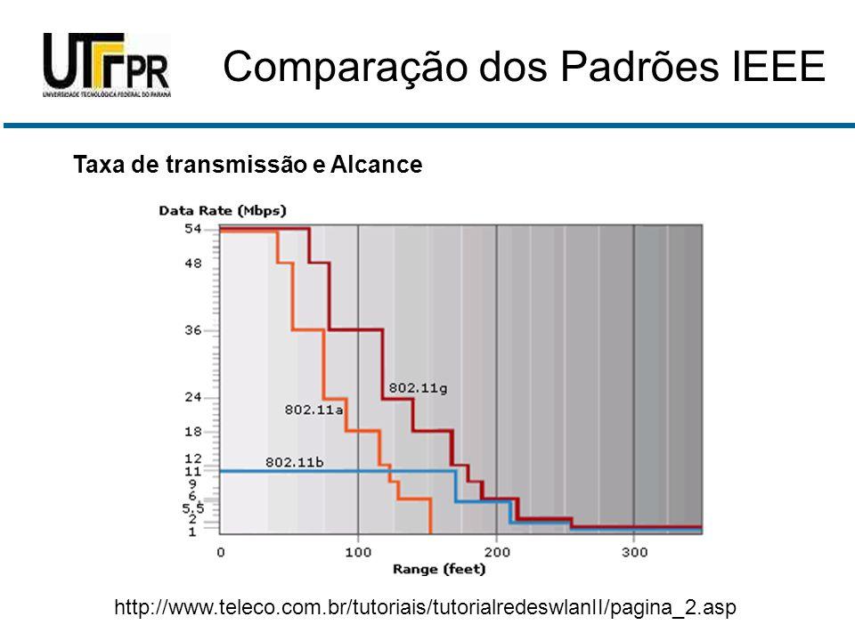 Taxa de transmissão e Alcance http://www.teleco.com.br/tutoriais/tutorialredeswlanII/pagina_2.asp Comparação dos Padrões IEEE