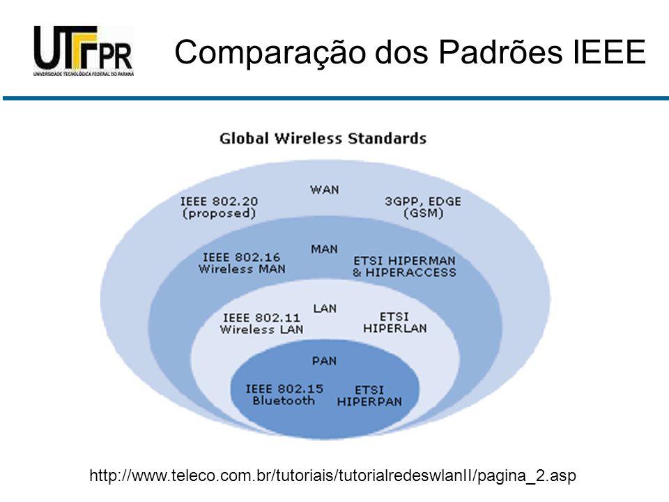 http://www.teleco.com.br/tutoriais/tutorialredeswlanII/pagina_2.asp Comparação dos Padrões IEEE