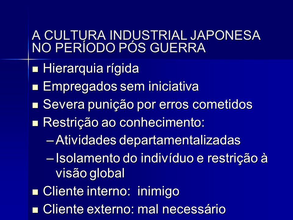 A CULTURA INDUSTRIAL JAPONESA NO PERÍODO PÓS GUERRA  Hierarquia rígida  Empregados sem iniciativa  Severa punição por erros cometidos  Restrição a