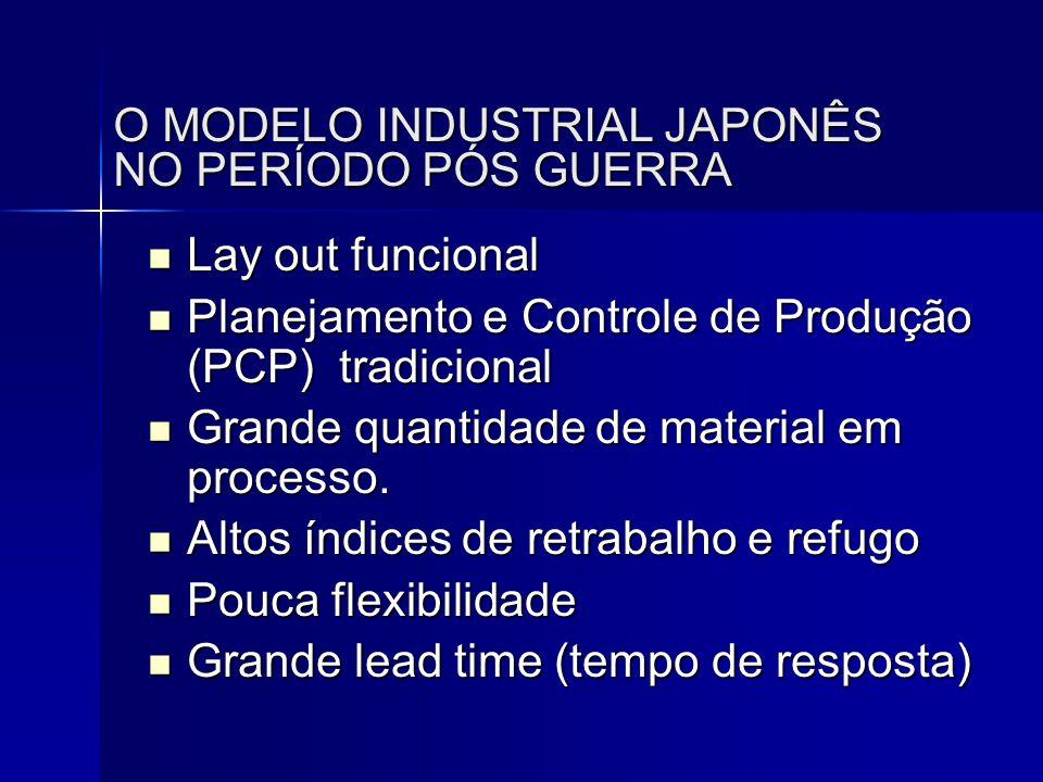 O MODELO INDUSTRIAL JAPONÊS NO PERÍODO PÓS GUERRA  Lay out funcional  Planejamento e Controle de Produção (PCP) tradicional  Grande quantidade de m