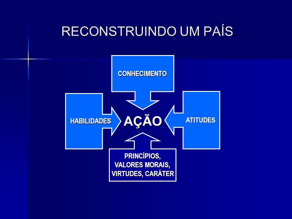 RECONSTRUINDO UM PAÍS CONHECIMENTO HABILIDADES HABILIDADES ATITUDES PRINCÍPIOS, VALORES MORAIS, VIRTUDES, CARÁTER AÇÃO