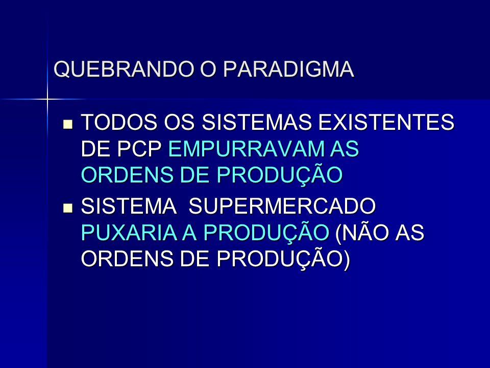 QUEBRANDO O PARADIGMA  TODOS OS SISTEMAS EXISTENTES DE PCP EMPURRAVAM AS ORDENS DE PRODUÇÃO  SISTEMA SUPERMERCADO PUXARIA A PRODUÇÃO (NÃO AS ORDENS