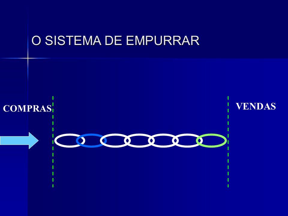 O SISTEMA DE EMPURRAR COMPRAS VENDAS