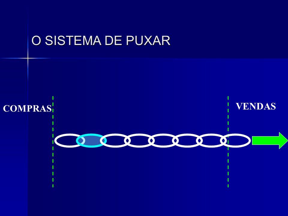 O SISTEMA DE PUXAR COMPRAS VENDAS
