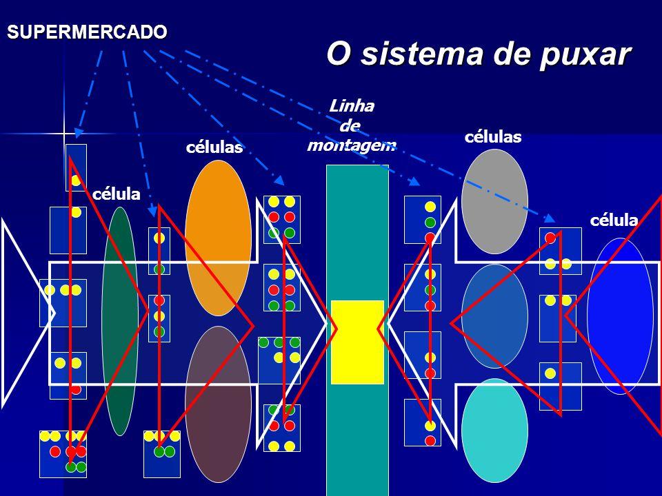 SUPERMERCADO O sistema de puxar Linha de montagem células célula células célula