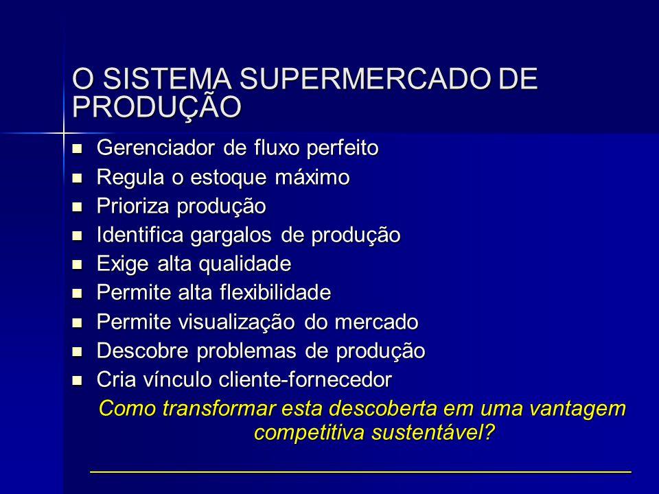 O SISTEMA SUPERMERCADO DE PRODUÇÃO  Gerenciador de fluxo perfeito  Regula o estoque máximo  Prioriza produção  Identifica gargalos de produção  E