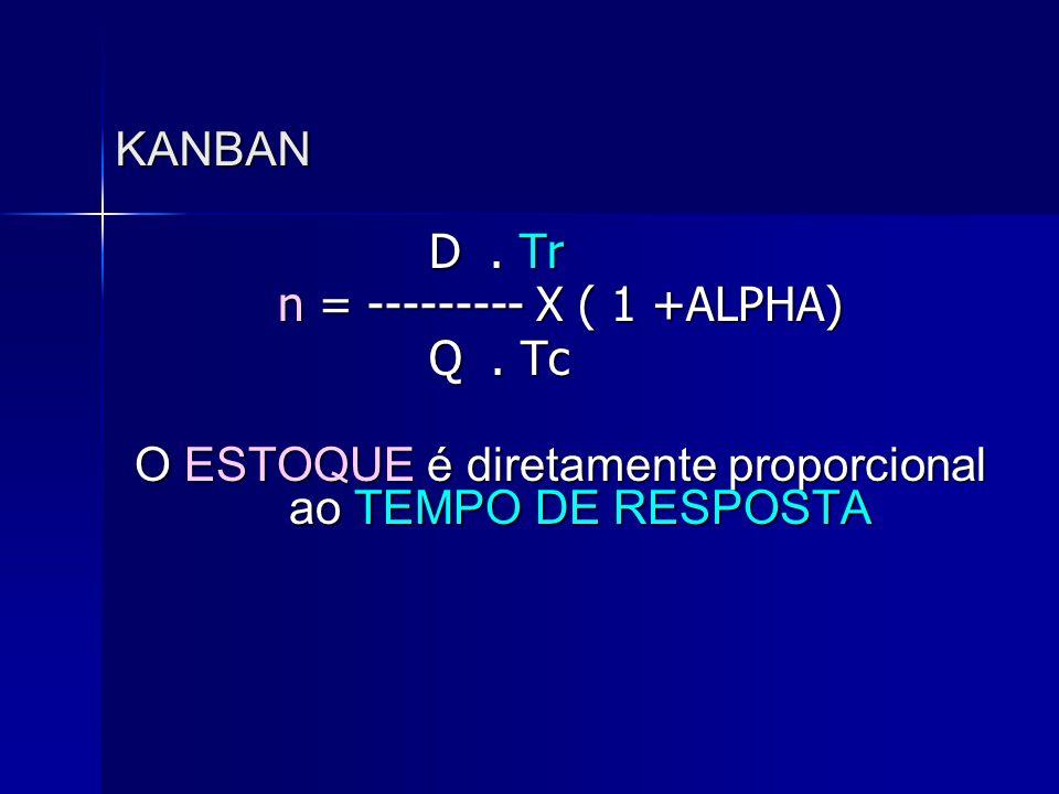 KANBAN D. Tr D. Tr n = --------- X ( 1 +ALPHA) Q. Tc Q. Tc O ESTOQUE é diretamente proporcional ao TEMPO DE RESPOSTA
