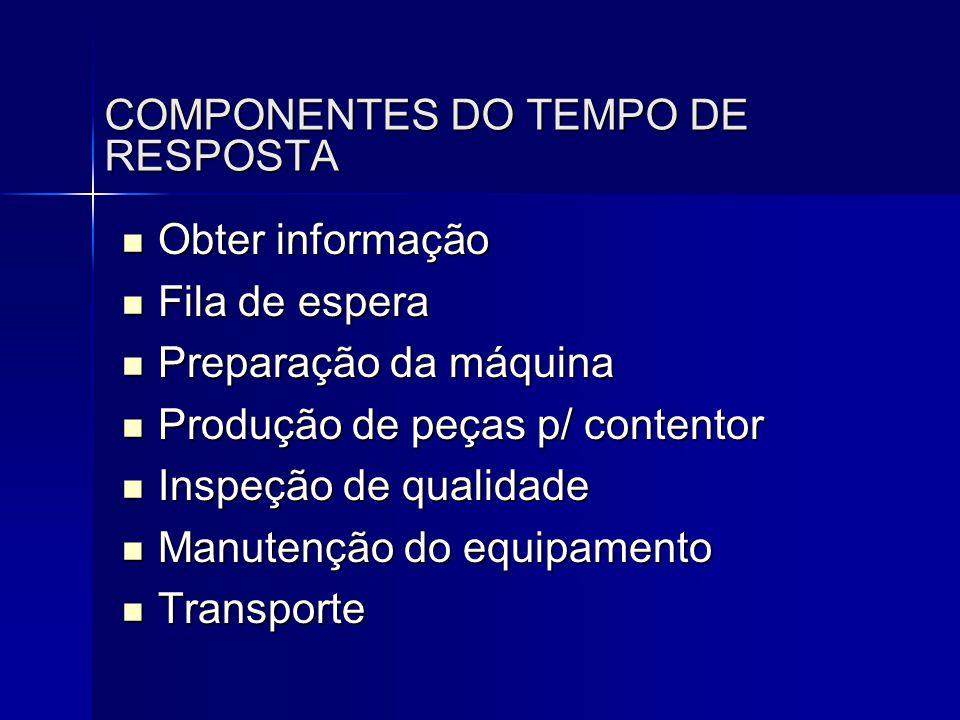 COMPONENTES DO TEMPO DE RESPOSTA  Obter informação  Fila de espera  Preparação da máquina  Produção de peças p/ contentor  Inspeção de qualidade