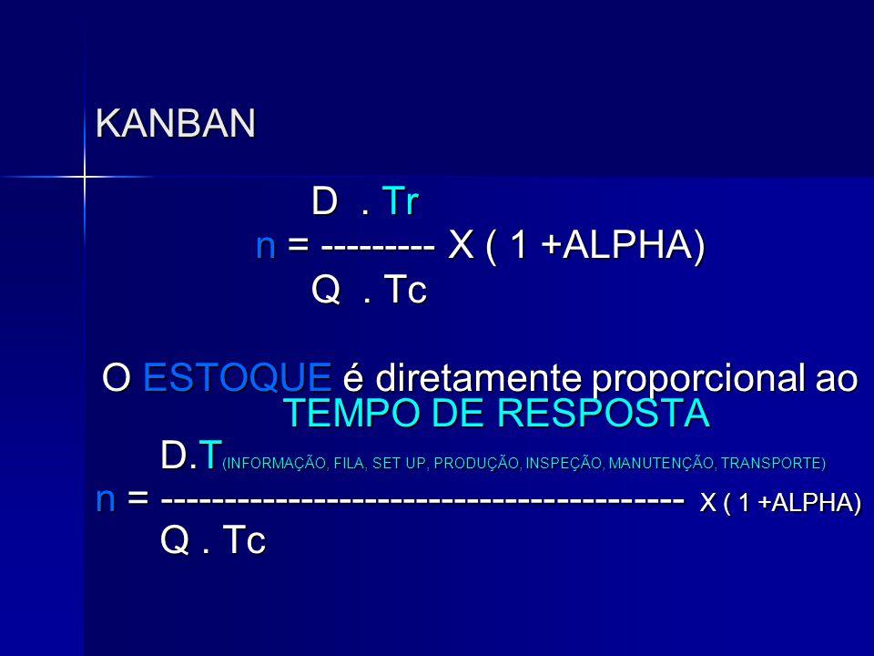 KANBAN D. Tr D. Tr n = --------- X ( 1 +ALPHA) Q. Tc Q. Tc O ESTOQUE é diretamente proporcional ao TEMPO DE RESPOSTA D.T (INFORMAÇÃO, FILA, SET UP, PR