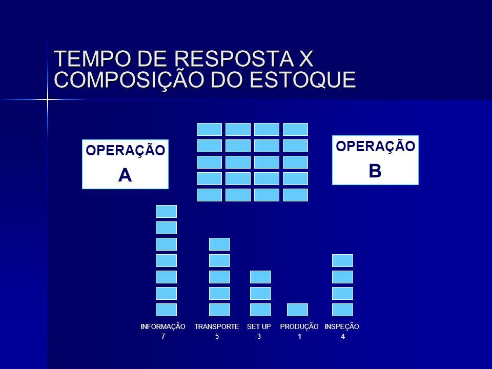 TEMPO DE RESPOSTA X COMPOSIÇÃO DO ESTOQUE OPERAÇÃO A OPERAÇÃO B INFORMAÇÃO 7 TRANSPORTE 5 SET UP 3 PRODUÇÃO 1 INSPEÇÃO 4