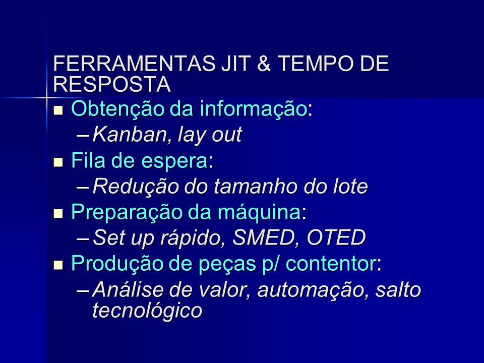 FERRAMENTAS JIT & TEMPO DE RESPOSTA  Obtenção da informação: –Kanban, lay out  Fila de espera: –Redução do tamanho do lote  Preparação da máquina: