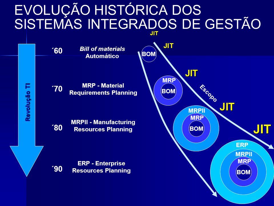 ´60 ´70 ´90 ´80 Revolução TI Revolução TI Bill of materials Automático BOM MRP - Material Requirements Planning BOM MRP MRPII - Manufacturing Resource